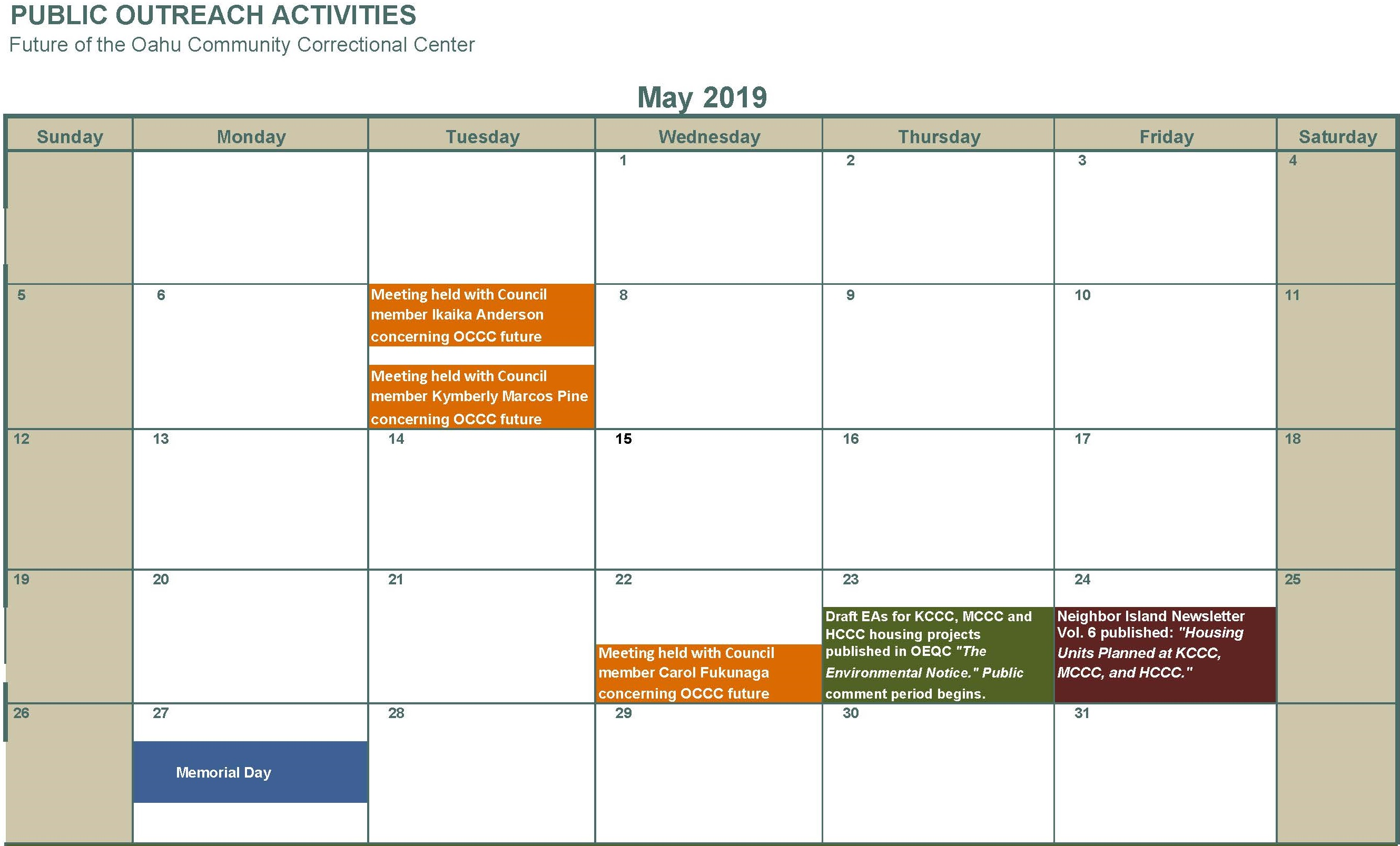 May 2019 Individual meetings with Council member Ikaika Anderson Kymberly Marcos Pine and Carol Fukunaga Draft EAs for KCCC MCCC and HCCC housing projects published public comment period begins